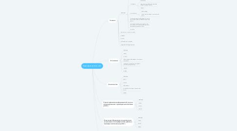 Mind Map: Корпоративный сайт
