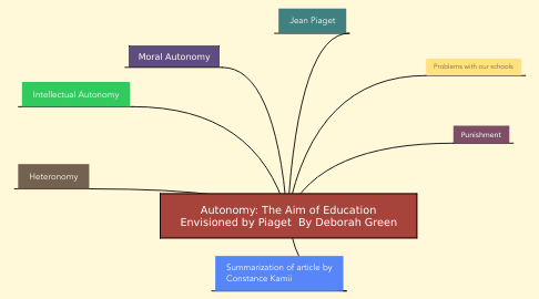 Mind Map: Autonomy: The Aim of Education Envisioned by Piaget  By Deborah Green
