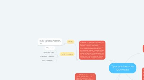 Mind Map: Tipos de Información Multimedia