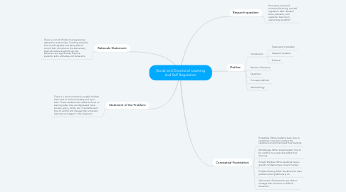 Mind Map: Social and Emotional Learning and Self Regulation