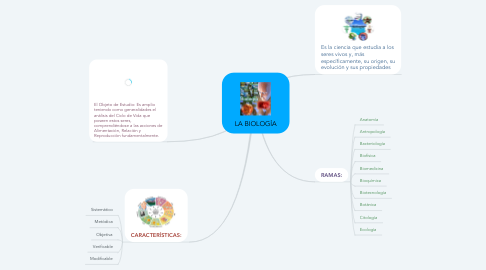 Mind Map: LA BIOLOGÍA