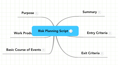 Mind Map: Risk Planning Script
