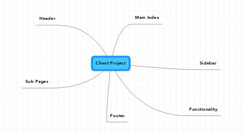 Mind Map: Client Project