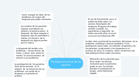 Mind Map: Participación activa de los usuarios
