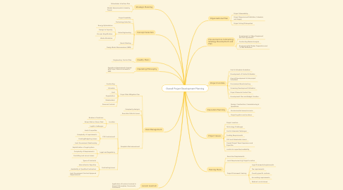 Mind Map: Overall Project Development Planning