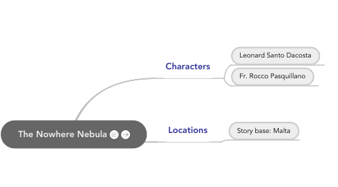 Mind Map: The Nowhere Nebula