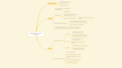 Mind Map: Agile Explained In 5 Minutes