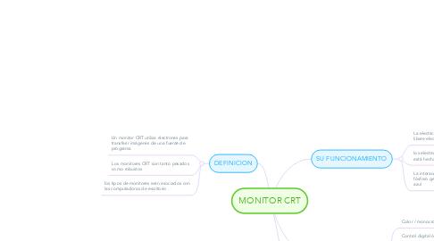 Mind Map: MONITOR CRT