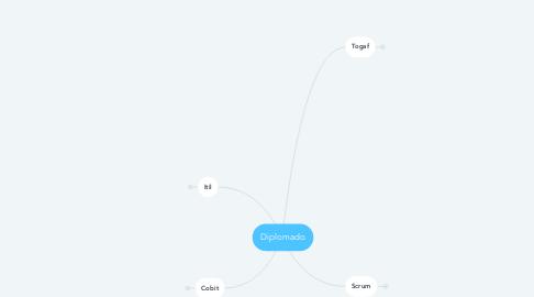 Mind Map: Diplomado