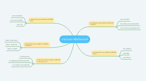 Mind Map: กระบวนการคิดวิเคราะห์