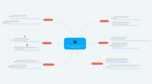 Mind Map: Blooms Taxonomy Learning Environment App