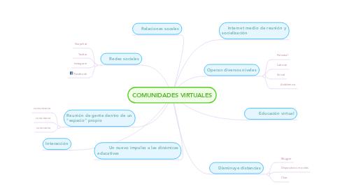 Mind Map: COMUNIDADES VIRTUALES