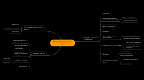 Mind Map: Интернет консультации врач