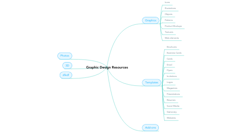 Mind Map: Graphic Design Resources