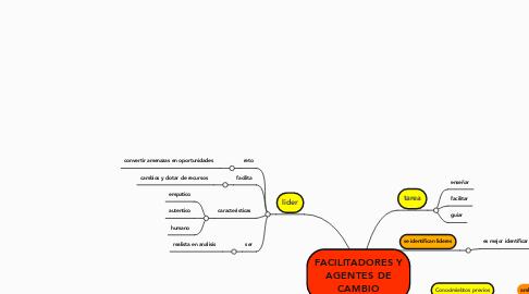 Mind Map: FACILITADORES Y AGENTES DE CAMBIO