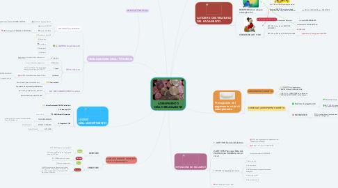Mind Map: ADEMPIMENTO DELL'OBBLIGAZIONE