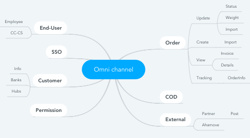 Mind Map: Omni channel