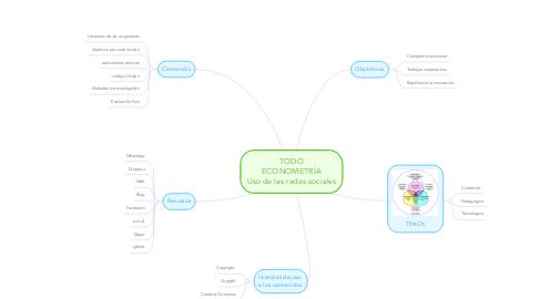 Mind Map: TODO ECONOMETRÍA Uso de las redes sociales