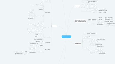 Mind Map: Derecho corporativo