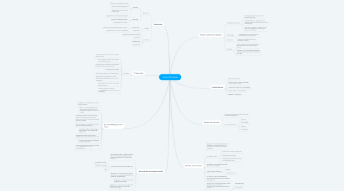 Mind Map: Thema 5 Evolutie