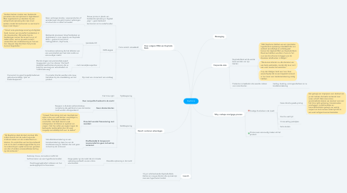 Mind Map: KeyHome