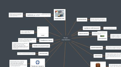 Mind Map: Виды портфолио