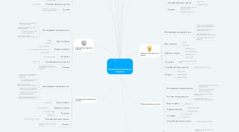 Mind Map: Формы безотметочного обучения