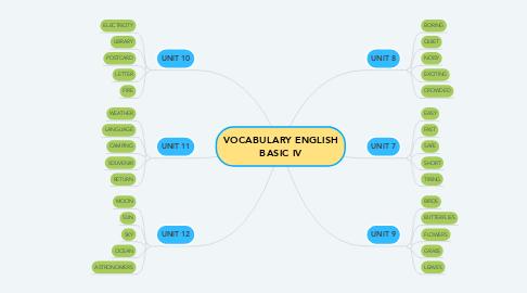 Mind Map: VOCABULARY ENGLISH BASIC IV