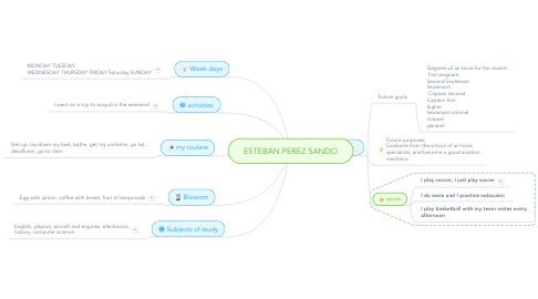 Mind Map: ESTEBAN PEREZ SANDO