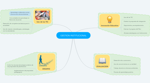 Mind Map: GESTION INSTITUCIONAL