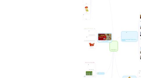 Mind Map: ENGLISH II