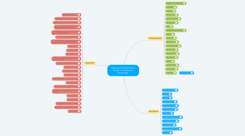 Mind Map: Appropriate Resources to Enhance Professional Knowledge