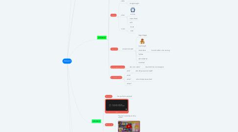 Mind Map: INGLES
