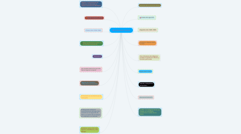 Mind Map: La Economía Colonial