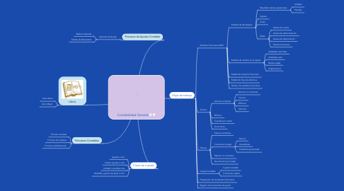 Mind Map: Contabilidad General
