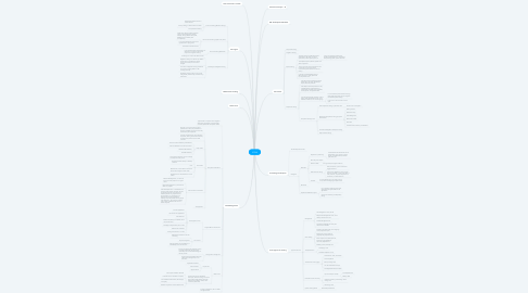 Mind Map: ISTQB