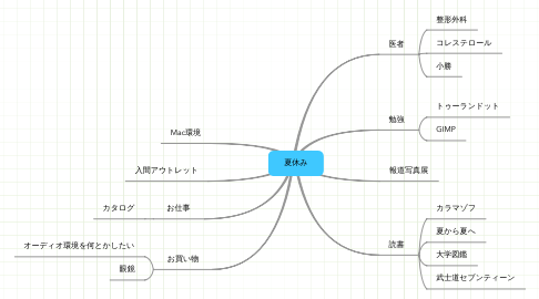Mind Map: 夏休み