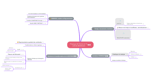 Mind Map: Physique & Chimie en Ts LOIS & MODELES
