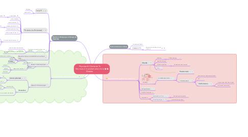 Mind Map: Physique & Chimie en Ts Structure et transformation de la Matière