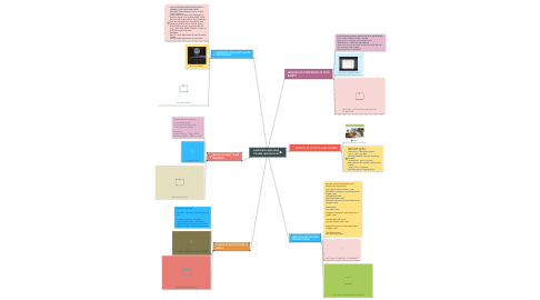 Mind Map: AMERICAN LANGUAGE COURSE LESSON 25-30