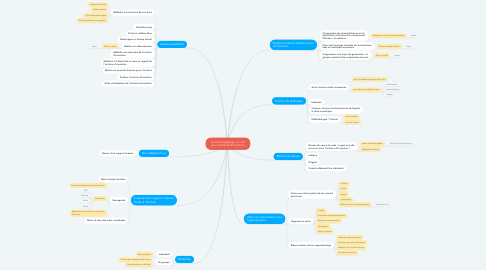 Mind Map: Le mind mapping, un outil pour l'écriture d'invention