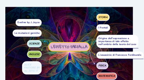Mind Map: L'EFFETTO FARFALLA