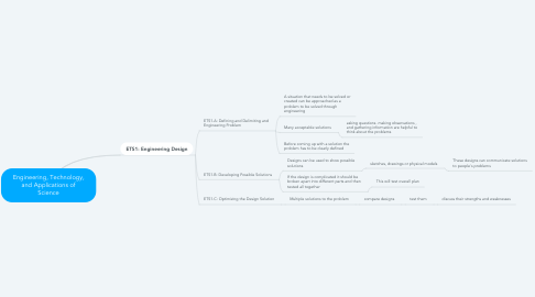 Mind Map: Engineering, Technology, and Applications of Science