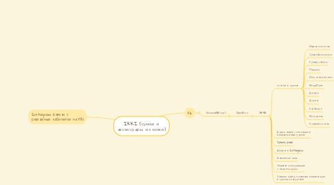 Mind Map: IKKI (сумки и аксессуары из кожи)