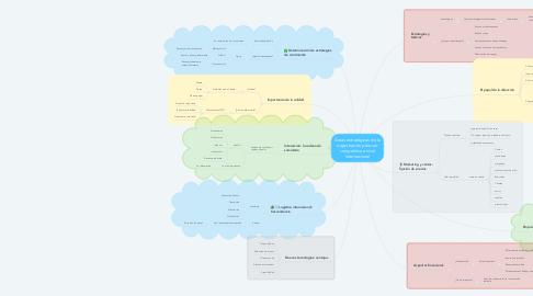 Mind Map: Áreas estratégicas de la organización para ser competitiva a nivel internacional