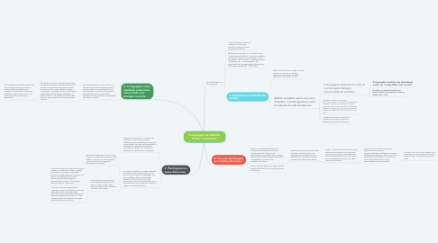 Mind Map: A linguagem em Bakhtin: Pontos e Pespontos