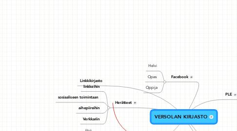 Mind Map: VERSOLAN KIRJASTO