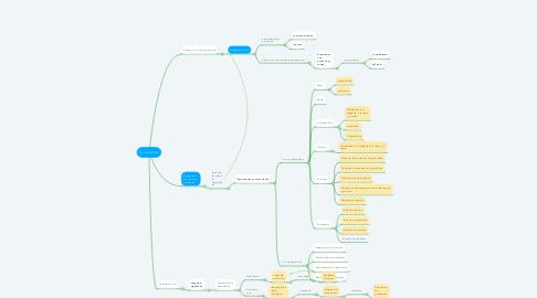 Mind Map: Ecuaciones