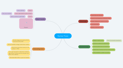 Mind Map: Nuclear Power