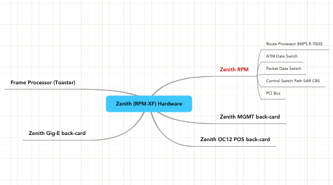 Mind Map: Zenith (RPM-XF) Hardware